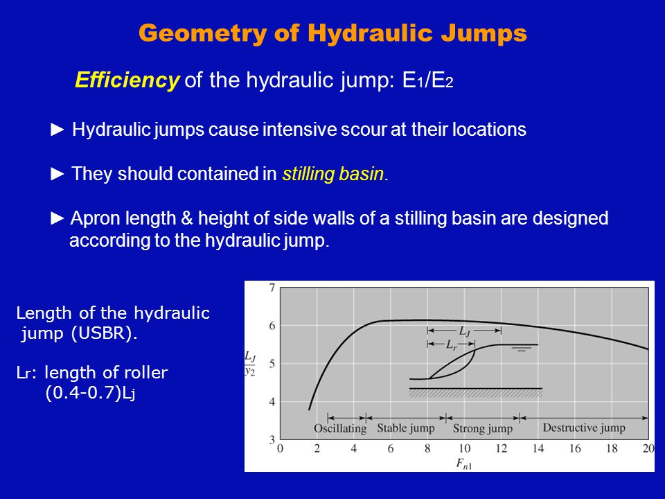 Geometry of Hydraulic Jumps Efficiency of the hydraulic jump: E 1 /E 2 ► Hydraulic jumps cause intensive scour at their locations ► They should contai