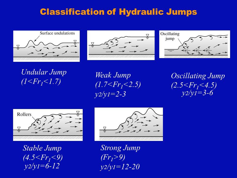 Classification of Hydraulic Jumps Undular Jump (1<Fr 1 <1.7) Weak Jump (1.7<Fr 1 <2.5) y 2 /y 1 =2-3 Oscillating Jump (2.5<Fr 1 <4.5) Stable Jump (4.5