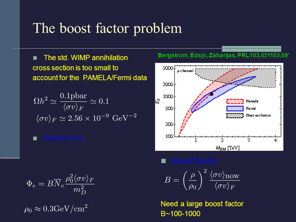 The boost factor problem The std. WIMP annihilation cross section is too small to account for the PAMELA/Fermi data Positron flux Boost factor Need a
