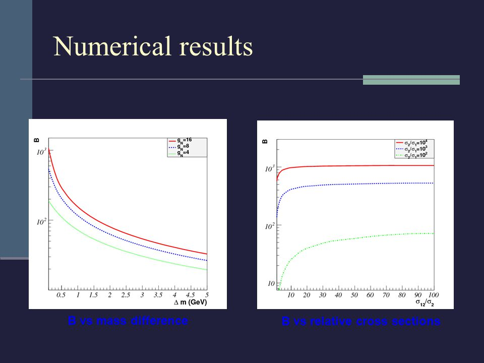 Numerical results B vs mass difference B vs relative cross sections