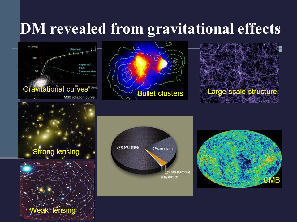 DM revealed from gravitational effects Gravitational curves Strong lensing Weak lensing Large scale structure CMB Bullet clusters