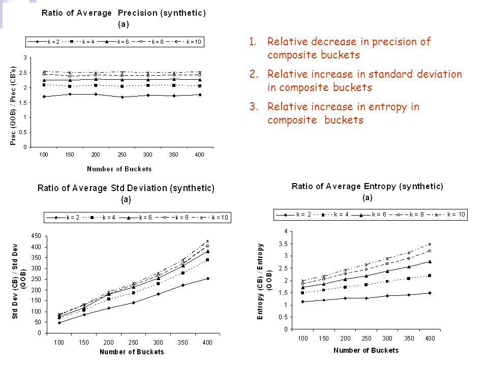 23 1.Relative decrease in precision of composite buckets 2.Relative increase in standard deviation in composite buckets 3.Relative increase in entropy