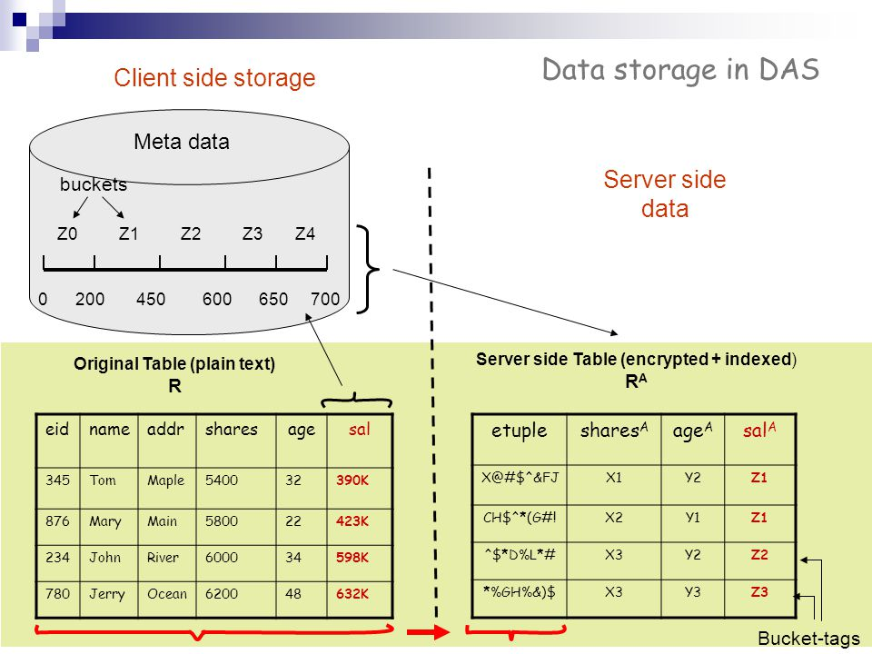 3 Data storage in DAS etupleshares A age A sal A X@#$^&FJX1Y2Z1 CH$^*(G#!X2Y1Z1 ^$*D%L*#X3Y2Z2 *%GH%&)$X3Y3Z3 Original Table (plain text) R Server sid
