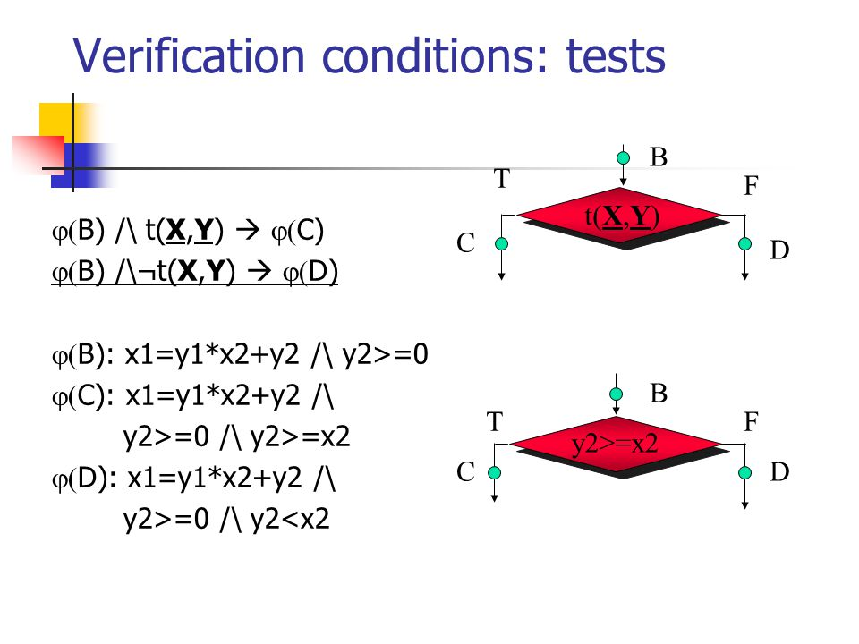 Verification conditions: tests  B) /\ t(X,Y)   C)  B) /\¬t(X,Y)   D)  B): x1=y1*x2+y2 /\ y2>=0  C): x1=y1*x2+y2 /\ y2>=0 /\ y2>=x2  D): x1=y1*x2+y2 /\ y2>=0 /\ y2<x2 y2>=x2 B C D B C D t(X,Y) F T FT