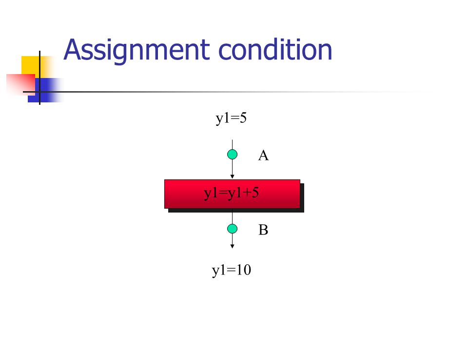 Assignment condition (y1,y2)=(0,x1) A B y1=y1+5 y1=10 y1=5