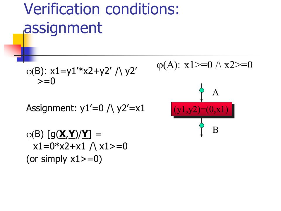 Verification conditions: assignment  B): x1=y1'*x2+y2' /\ y2' >=0 Assignment: y1'=0 /\ y2'=x1  B) [g(X,Y)/Y] =  x1=0*x2+x1 /\ x1>=0 (or simply x1>=0) A B (y1,y2)=(0,x1)  A): x1>=0 /\ x2>=0