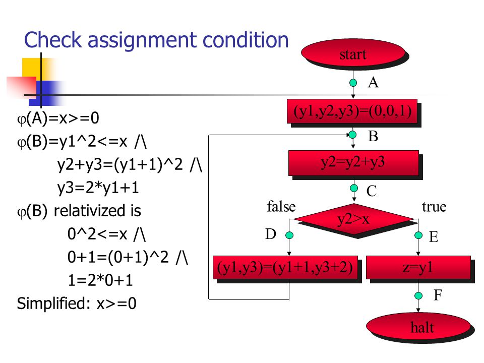 Check assignment condition  (A)=x>=0  (B)=y1^2<=x /\ y2+y3=(y1+1)^2 /\ y3=2*y1+1  (B) relativized is 0^2<=x /\ 0+1=(0+1)^2 /\ 1=2*0+1 Simplified: x>=0 start (y1,y2,y3)=(0,0,1) A halt y2>x (y1,y3)=(y1+1,y3+2)z=y1 B C D F truefalse E y2=y2+y3