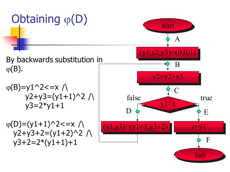Obtaining  (D) By backwards substitution in  (B).