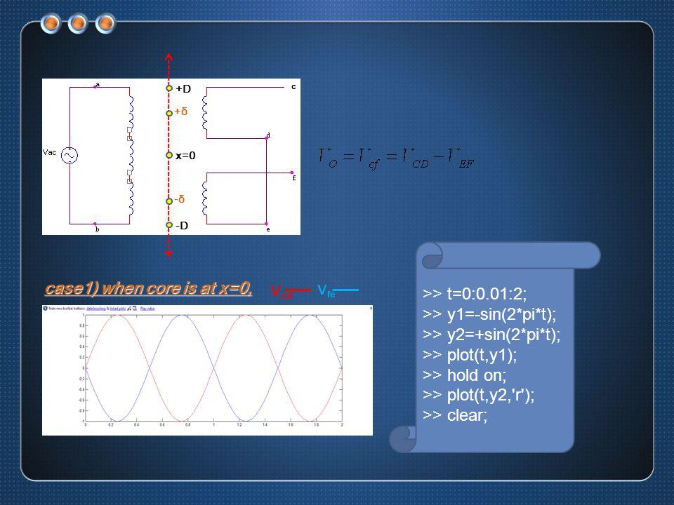 case2) when core is at x=+δ, V cd V fe VoVo >> t=0:0.01:2; >> y1=-sin(2*pi*t); >> y2=2*sin(2*pi*t); >> y3=sin(2*pi*t); >> plot(t,y1); >> hold on; >> plot(t,y2, r ); >> plot(t,y3, k ); case3) when core is at x=-δ, V cd V fe VoVo >> t=0:0.01:2; >> y1=-2*sin(2*pi*t); >> y2=+sin(2*pi*t); >> y3=-sin(2*pi*t); >> plot(t,y1); >> hold on; >> plot(t,y2, r ); >> plot(t,y3, k );