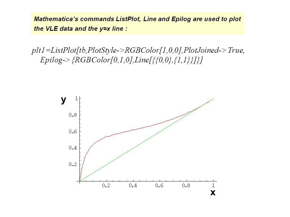 Mathematica's commands ListPlot, Line and Epilog are used to plot the VLE data and the y=x line : x y plt1=ListPlot[tb,PlotStyle->RGBColor[1,0,0],PlotJoined-> True, Epilog-> {RGBColor[0,1,0],Line[{{0,0},{1,1}}]}]
