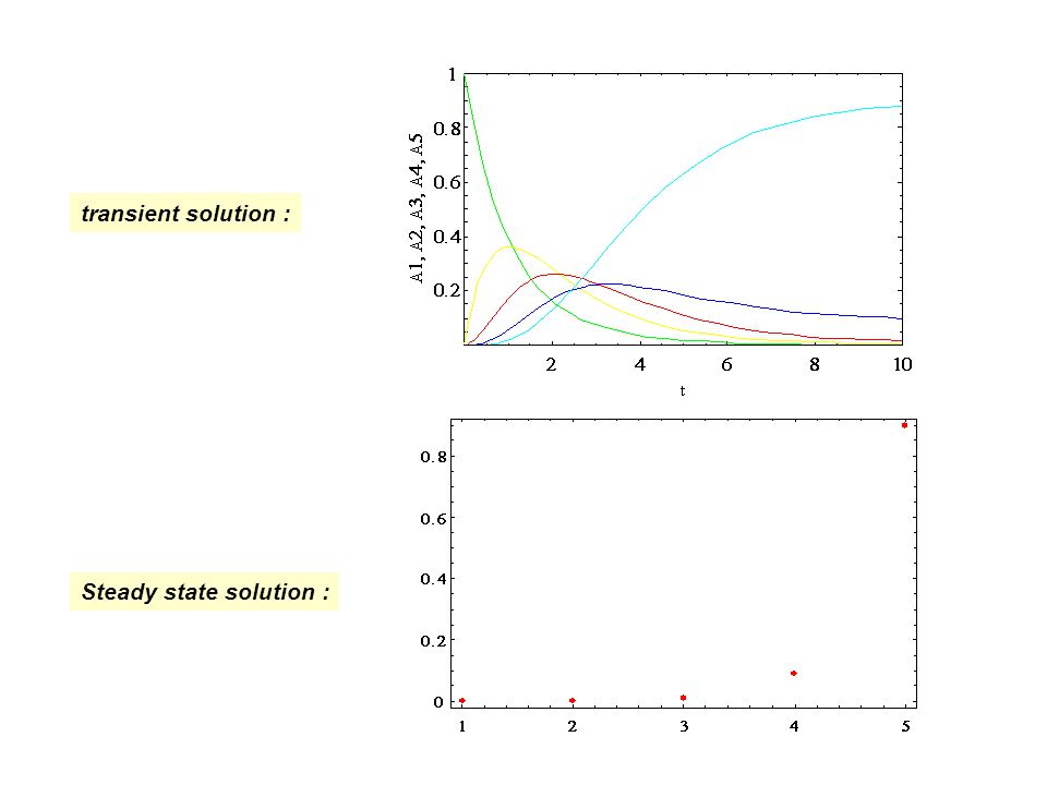 transient solution : Steady state solution :