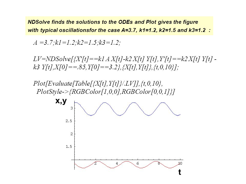 NDSolve finds the solutions to the ODEs and Plot gives the figure with typical oscillationsfor the case A=3.7, k1=1.2, k2=1.5 and k3=1.2 : t x,y A =3.7;k1=1.2;k2=1.5;k3=1.2; LV=NDSolve[{X [t]==k1 A X[t]-k2 X[t] Y[t],Y [t]==k2 X[t] Y[t] - k3 Y[t],X[0]==.85,Y[0]==3.2},{X[t],Y[t]},{t,0,10}]; Plot[Evaluate[Table[{X[t],Y[t]}/.LV]],{t,0,10}, PlotStyle->{RGBColor[1,0,0],RGBColor[0,0,1]}]