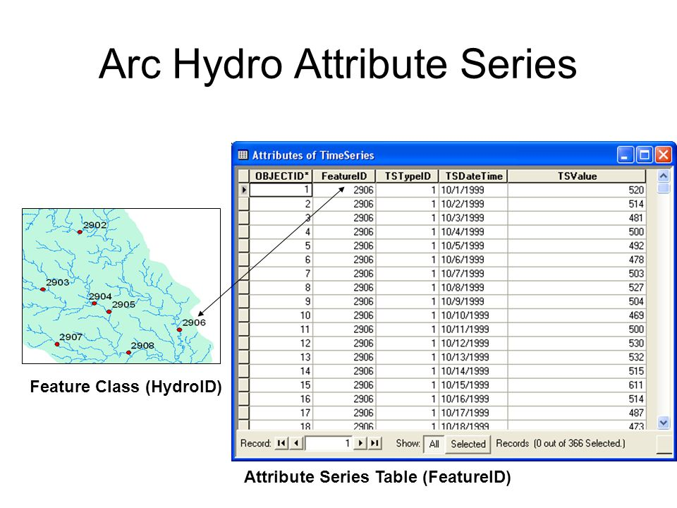 Arc Hydro Attribute Series Feature Class (HydroID) Attribute Series Table (FeatureID)