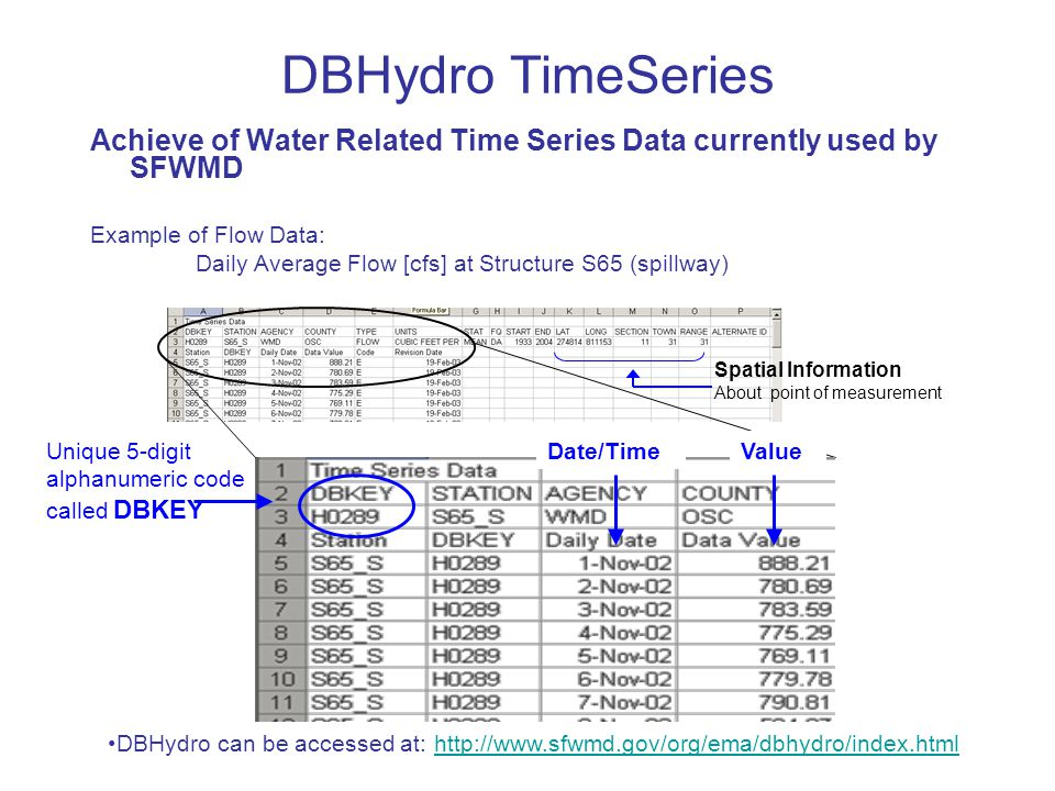 DBHydro TimeSeries Achieve of Water Related Time Series Data currently used by SFWMD Example of Flow Data: Daily Average Flow [cfs] at Structure S65 (