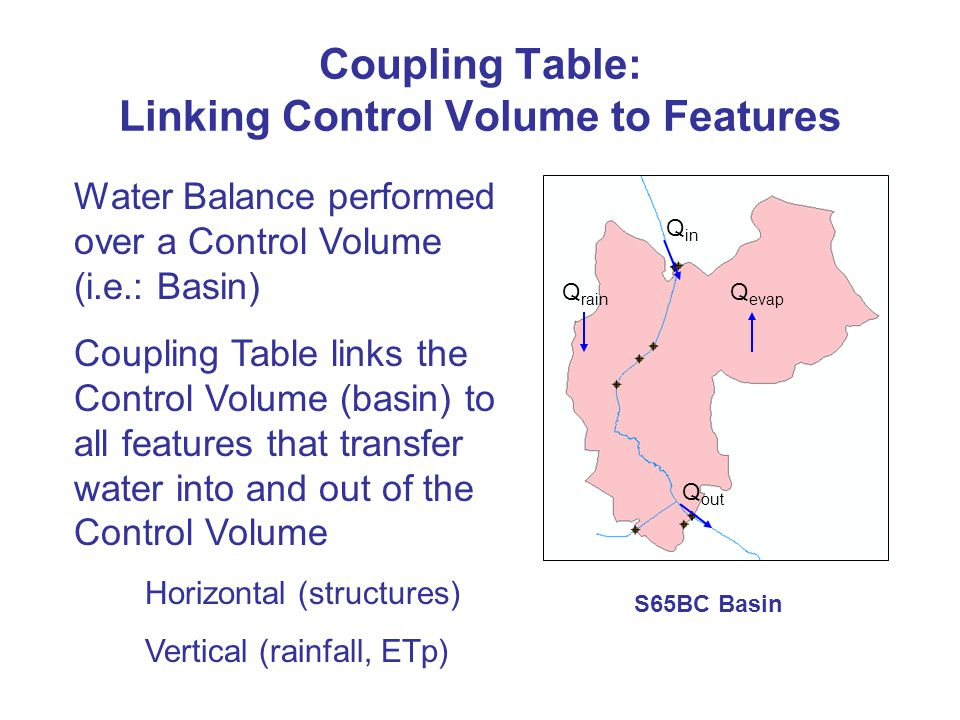 Coupling Table: Linking Control Volume to Features Q in Q out Q rain Q evap Water Balance performed over a Control Volume (i.e.: Basin) Coupling Table