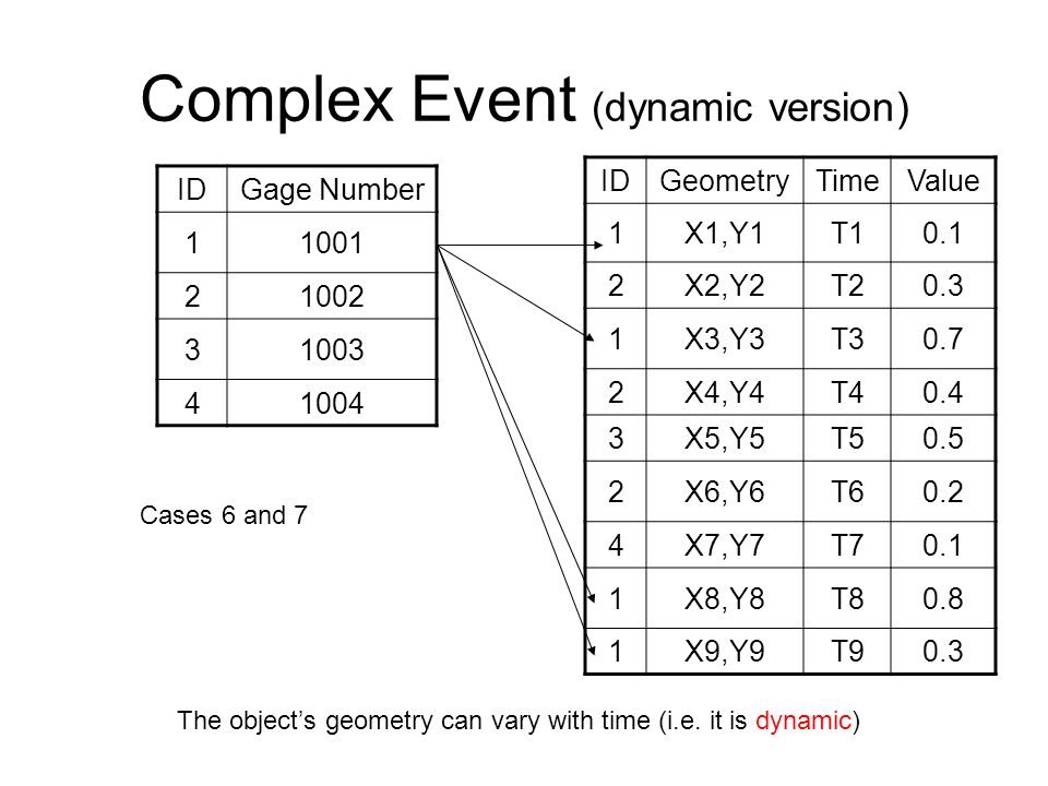 Complex Event (dynamic version) IDGage Number 11001 21002 31003 41004 IDGeometryTimeValue 1X1,Y1T10.1 2X2,Y2T20.3 1X3,Y3T30.7 2X4,Y4T40.4 3X5,Y5T50.5