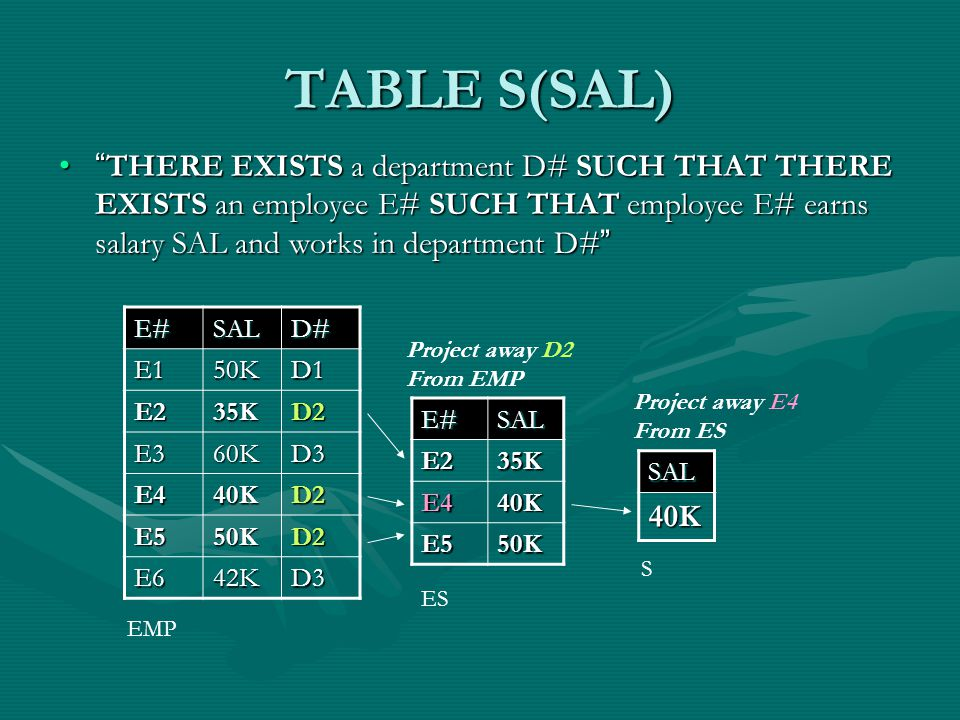 TABLE S(SAL) THERE EXISTS a department D# SUCH THAT THERE EXISTS an employee E# SUCH THAT employee E# earns salary SAL and works in department D# THERE EXISTS a department D# SUCH THAT THERE EXISTS an employee E# SUCH THAT employee E# earns salary SAL and works in department D# E#SALD# E150KD1 E235KD2 E360KD3 E440KD2 E550KD2 E642KD3 E#SALE235K E440K E550K EMP ES Project away D2 From EMPSAL40K Project away E4 From ES S