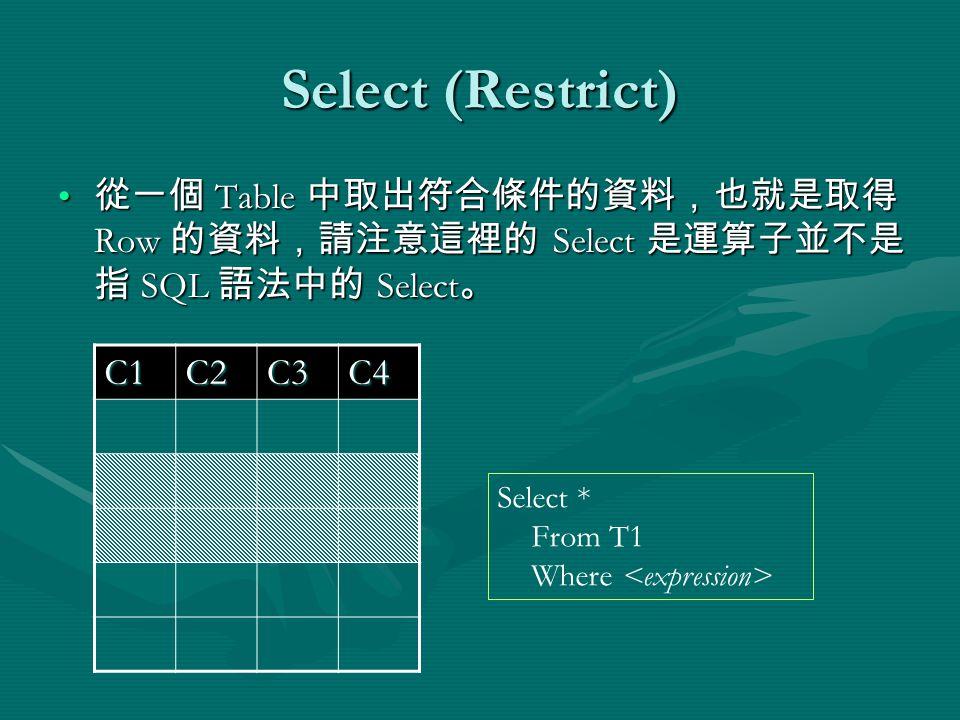 Select (Restrict) 從一個 Table 中取出符合條件的資料,也就是取得 Row 的資料,請注意這裡的 Select 是運算子並不是 指 SQL 語法中的 Select 。 從一個 Table 中取出符合條件的資料,也就是取得 Row 的資料,請注意這裡的 Select 是運算子並不是 指 SQL 語法中的 Select 。 C1C2C3C4 Select * From T1 Where