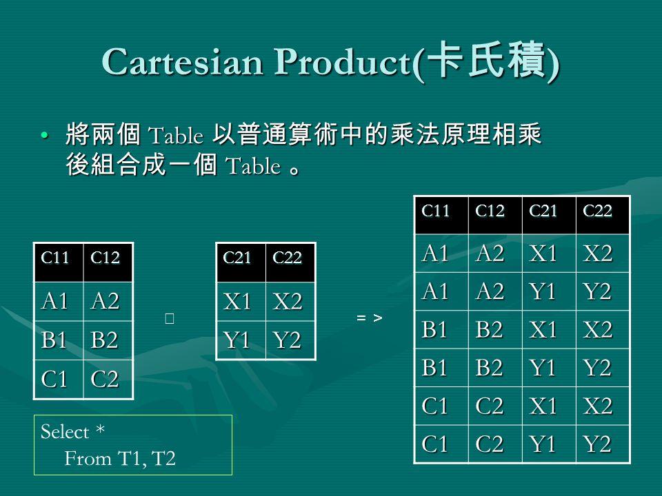 Cartesian Product( 卡氏積 ) 將兩個 Table 以普通算術中的乘法原理相乘 後組合成一個 Table 。 將兩個 Table 以普通算術中的乘法原理相乘 後組合成一個 Table 。 C11C12 A1A2 B1B2 C1C2C21C22X1X2 Y1Y2 C11C12C21C22A1A2X1X2 A1A2Y1Y2 B1B2X1X2 B1B2Y1Y2 C1C2X1X2 C1C2Y1Y2 ╳=> Select * From T1, T2