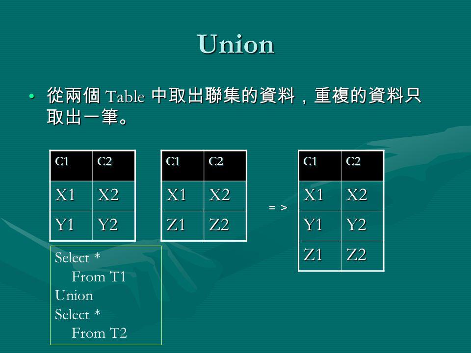 Union 從兩個 Table 中取出聯集的資料,重複的資料只 取出一筆。 從兩個 Table 中取出聯集的資料,重複的資料只 取出一筆。 C1C2 X1X2 Y1Y2C1C2X1X2 Z1Z2C1C2X1X2 Y1Y2 Z1Z2 => Select * From T1 Union Select * From T2