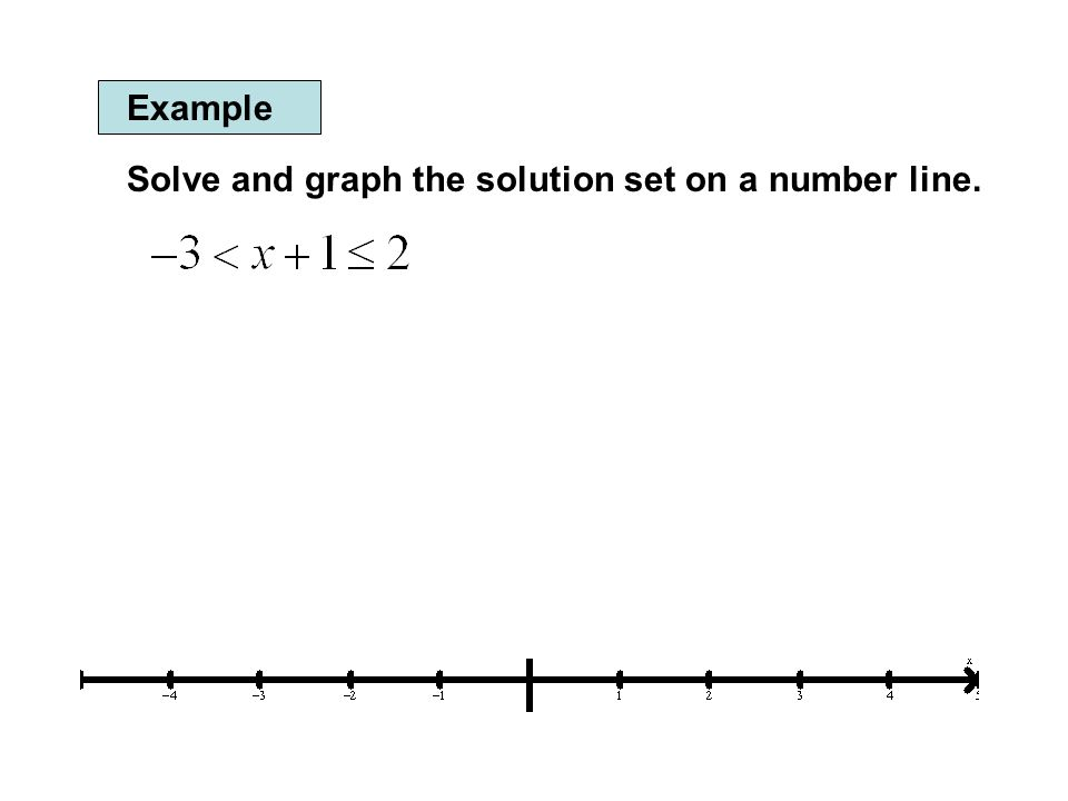 Example Solve and graph the solution set on a number line.