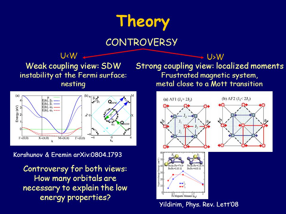 Theory CONTROVERSY Yildirim, Phys. Rev. Lett'08 Weak coupling view: SDW instability at the Fermi surface: nesting Strong coupling view: localized mome