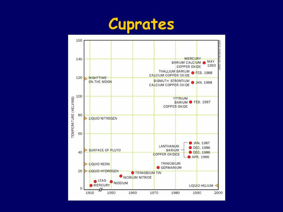 Cuprates