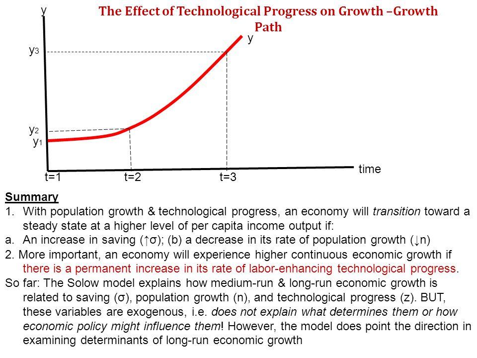 y t=3t=2t=1 time y y3y3 y2y2 y1y1 The Effect of Technological Progress on Growth –Growth Path Summary 1.With population growth & technological progres