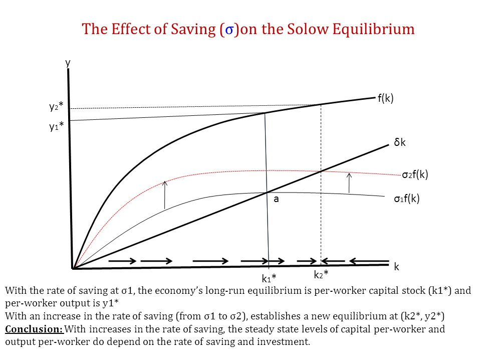 The Growth Path with an increase in Saving: Medium but no Permanent Growth y y2*y2* y1*y1* time t=1 transitional medium growth path 1.Suppose the rate of saving increases at t=1.