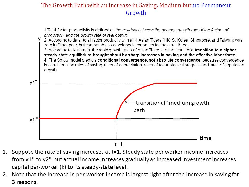 """The Growth Path with an increase in Saving: Medium but no Permanent Growth y y2*y2* y1*y1* time t=1 """"transitional"""" medium growth path 1.Suppose the ra"""