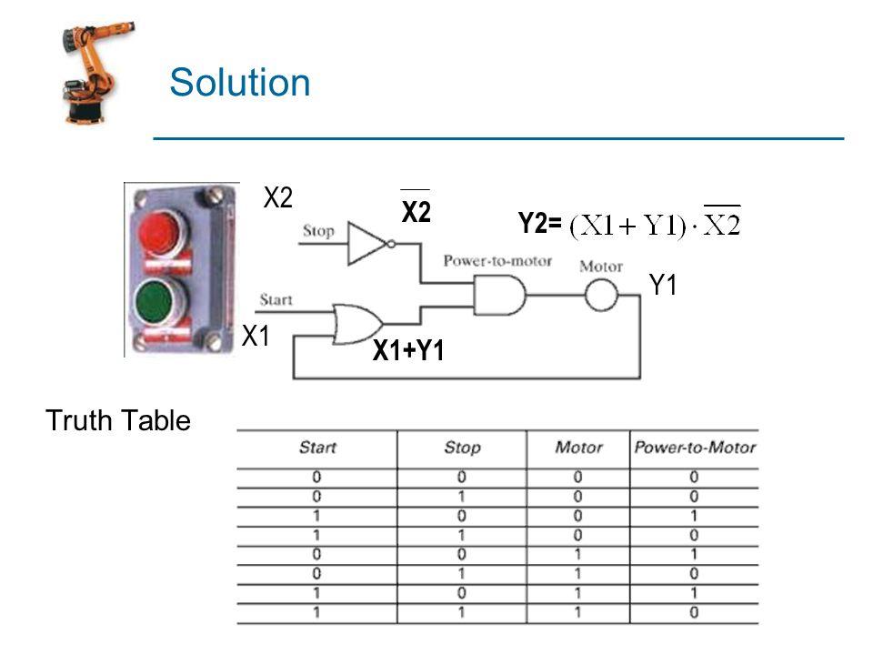 Components of a PLC I/O Module I/O Module Outputs Inputs Processor & Memory Processor & Memory Programming Device Programming Device