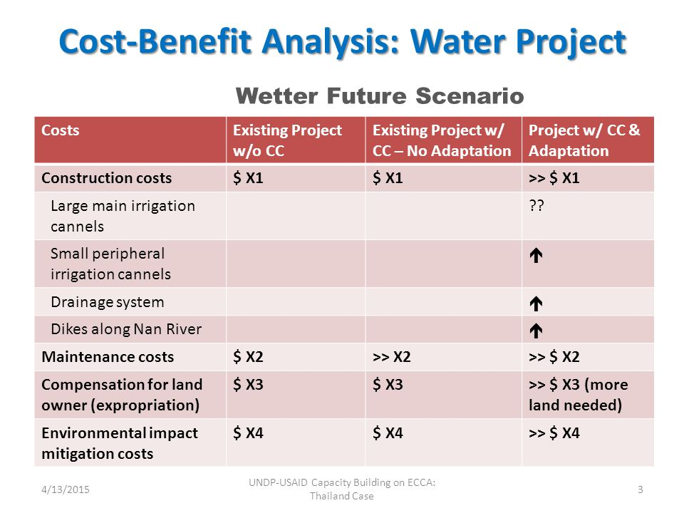 Cost-Benefit Analysis: Water Project 4/13/20153 UNDP-USAID Capacity Building on ECCA: Thailand Case CostsExisting Project w/o CC Existing Project w/ CC – No Adaptation Project w/ CC & Adaptation Construction costs$ X1 >> $ X1 Large main irrigation cannels .