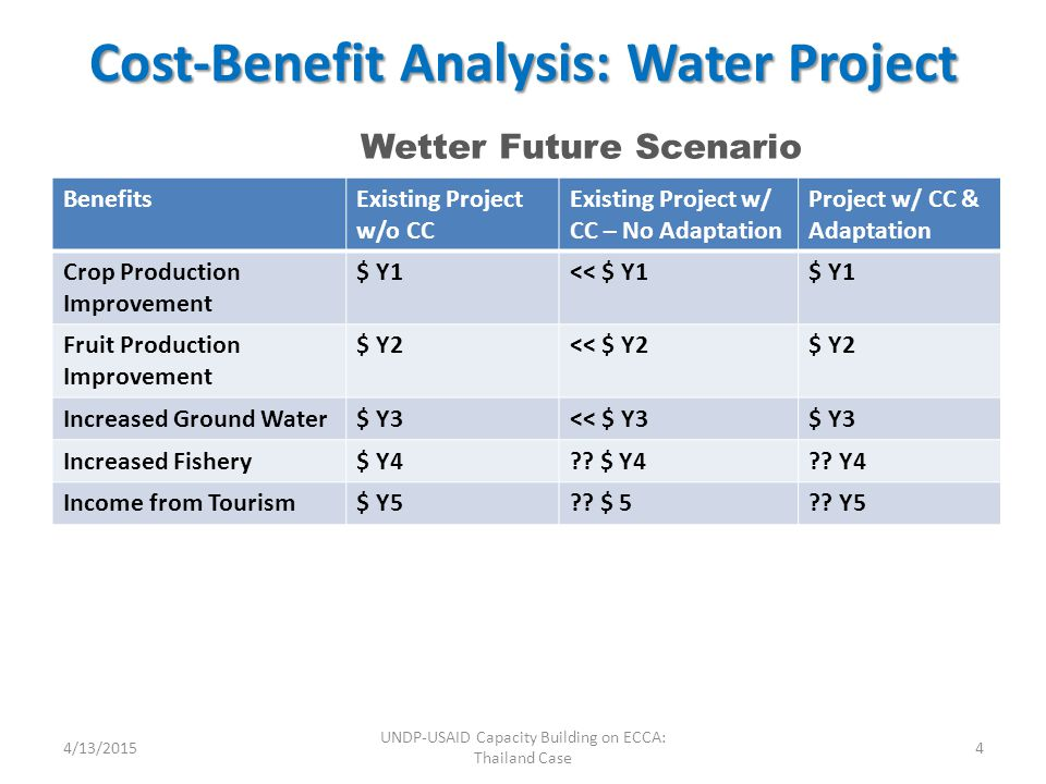 Cost-Benefit Analysis: Water Project 4/13/20154 UNDP-USAID Capacity Building on ECCA: Thailand Case BenefitsExisting Project w/o CC Existing Project w/ CC – No Adaptation Project w/ CC & Adaptation Crop Production Improvement $ Y1<< $ Y1$ Y1 Fruit Production Improvement $ Y2<< $ Y2$ Y2 Increased Ground Water$ Y3<< $ Y3$ Y3 Increased Fishery$ Y4 .