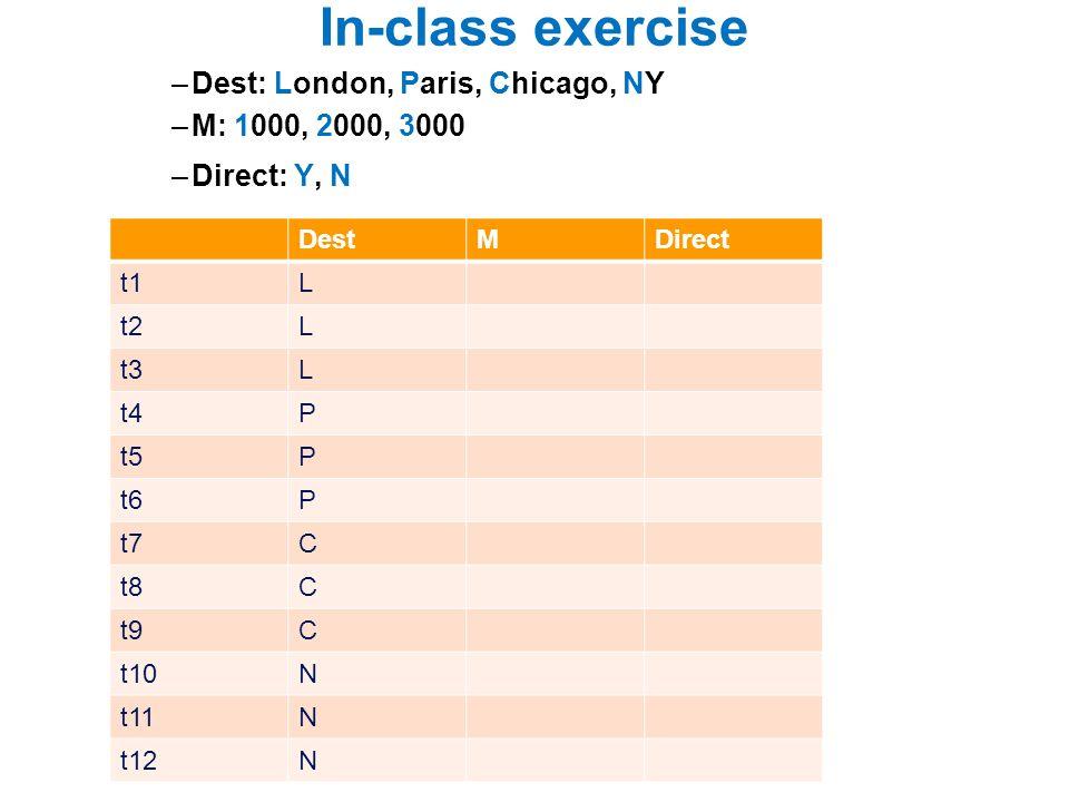 In-class exercise –Dest: London, Paris, Chicago, NY –M: 1000, 2000, 3000 –Direct: Y, N DestMDirect t1L t2L t3L t4P t5P t6P t7C t8C t9C t10N t11N t12N