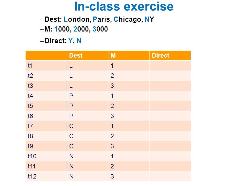 In-class exercise –Dest: London, Paris, Chicago, NY –M: 1000, 2000, 3000 –Direct: Y, N DestMDirect t1L1 t2L2 t3L3 t4P1 t5P2 t6P3 t7C1 t8C2 t9C3 t10N1