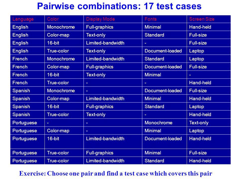 Pairwise combinations: 17 test cases LanguageColorDisplay ModeFontsScreen Size EnglishMonochromeFull-graphicsMinimalHand-held EnglishColor-mapText-onl