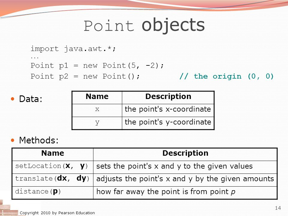 Copyright 2010 by Pearson Education 14 Point objects import java.awt.*;... Point p1 = new Point(5, -2); Point p2 = new Point(); // the origin (0, 0) D