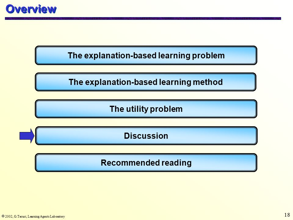  2002, G.Tecuci, Learning Agents Laboratory 18 Overview The explanation-based learning problem The explanation-based learning method The utility problem Recommended reading Discussion