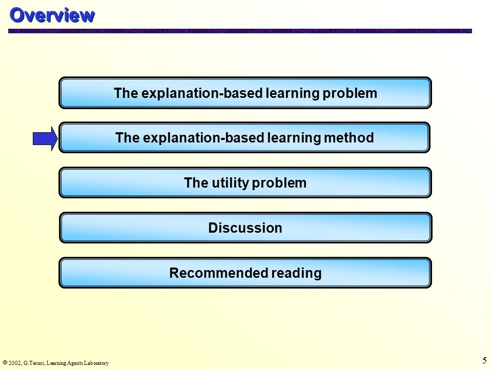  2002, G.Tecuci, Learning Agents Laboratory 5 Overview The explanation-based learning problem The explanation-based learning method The utility problem Recommended reading Discussion