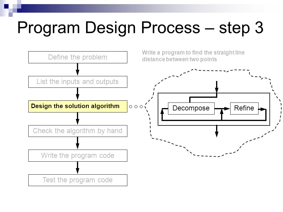 Program Design Process – step 3 Define the problem List the inputs and outputs Design the solution algorithm Check the algorithm by hand Write the program code Test the program code DecomposeRefine Write a program to find the straight line distance between two points
