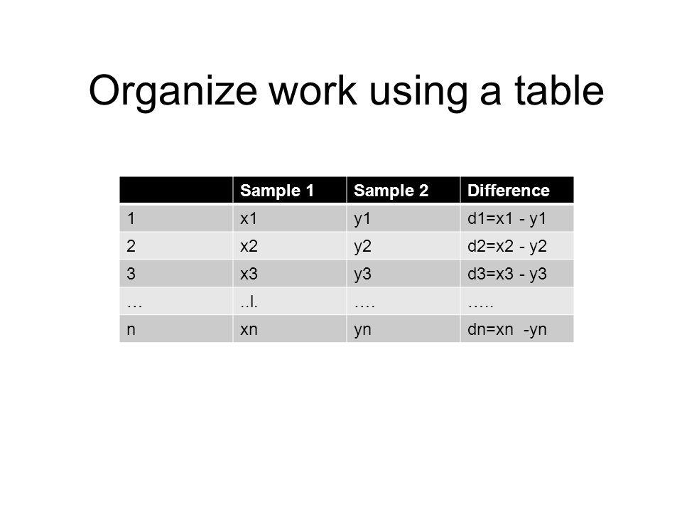 Organize work using a table Sample 1Sample 2Difference 1x1y1d1=x1 - y1 2x2y2d2=x2 - y2 3x3y3d3=x3 - y3 …..l.….….. nxnyndn=xn -yn