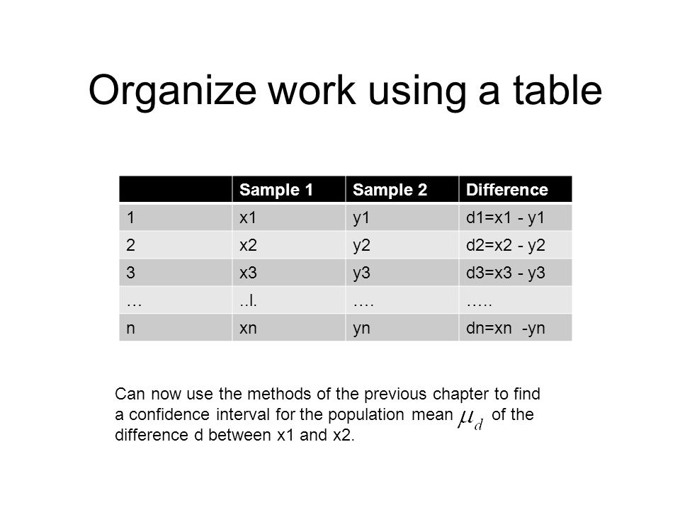 Organize work using a table Sample 1Sample 2Difference 1x1y1d1=x1 - y1 2x2y2d2=x2 - y2 3x3y3d3=x3 - y3 …..l.….….. nxnyndn=xn -yn Can now use the metho