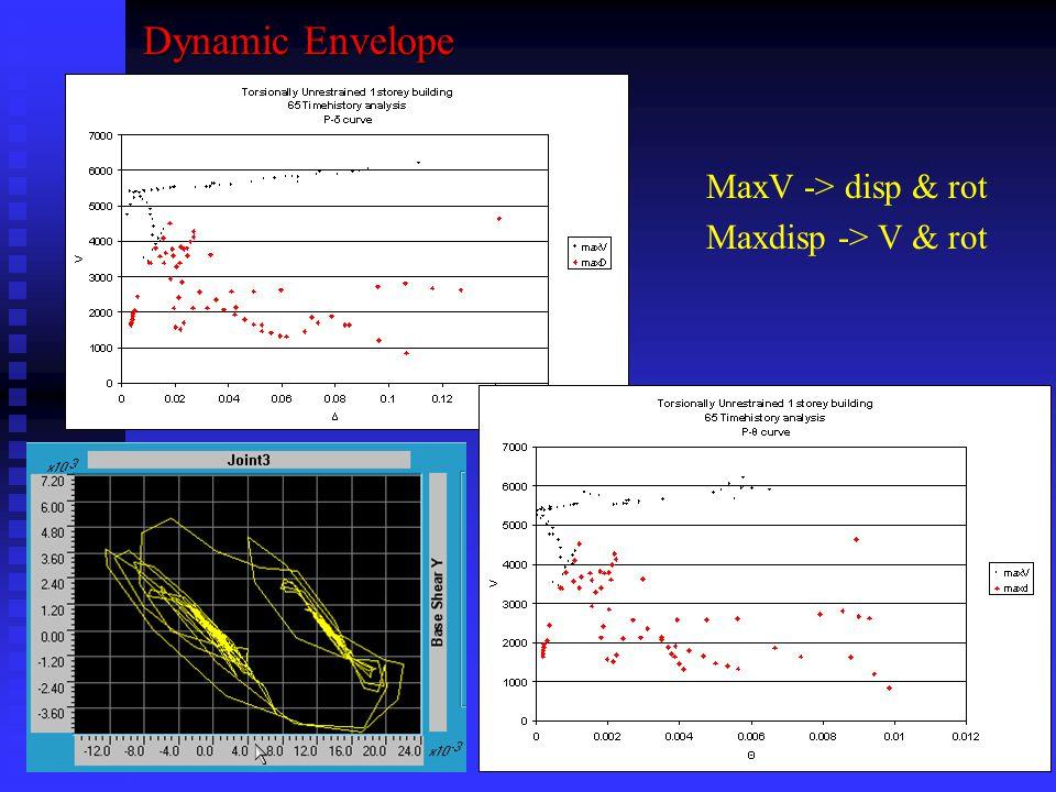 Dynamic Envelope MaxV -> disp & rot Maxdisp -> V & rot