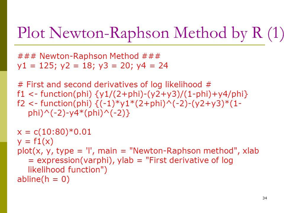 Plot Newton-Raphson Method by R (1) ### Newton-Raphson Method ### y1 = 125; y2 = 18; y3 = 20; y4 = 24 # First and second derivatives of log likelihood