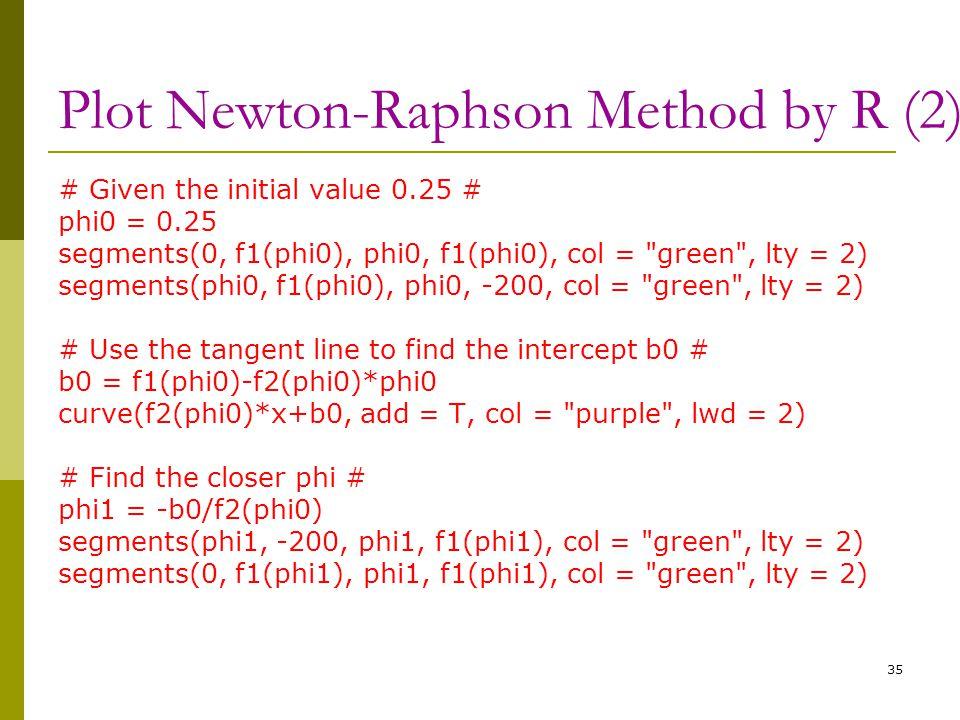 Plot Newton-Raphson Method by R (2) # Given the initial value 0.25 # phi0 = 0.25 segments(0, f1(phi0), phi0, f1(phi0), col =
