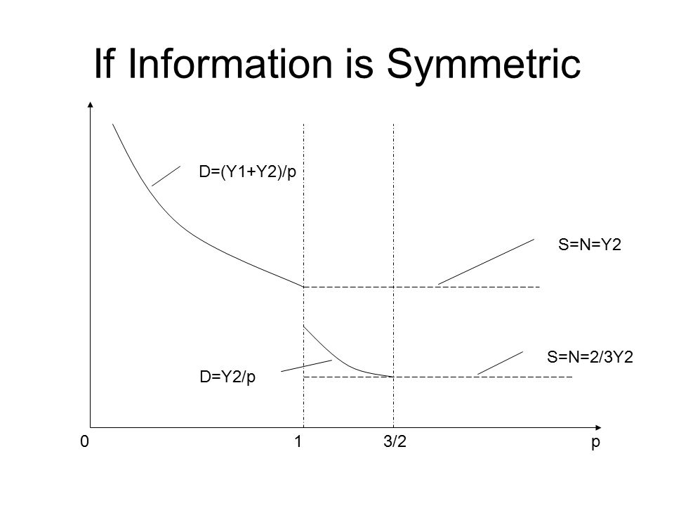 If Information is Symmetric S=N=Y2 S=N=2/3Y2 13/2p0 D=(Y1+Y2)/p D=Y2/p