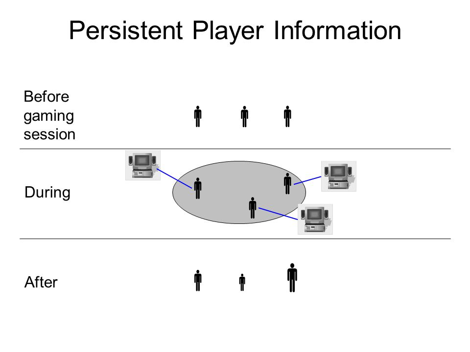 Persistent Player Information       Before gaming session During After   