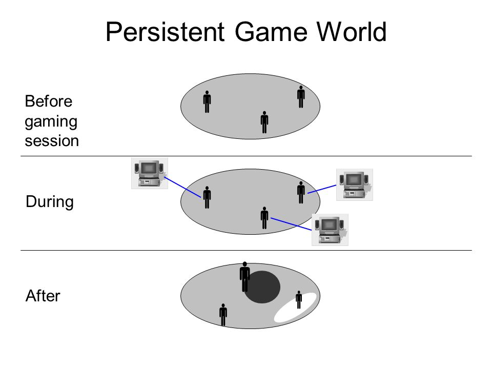 Persistent Game World        Before gaming session During After  
