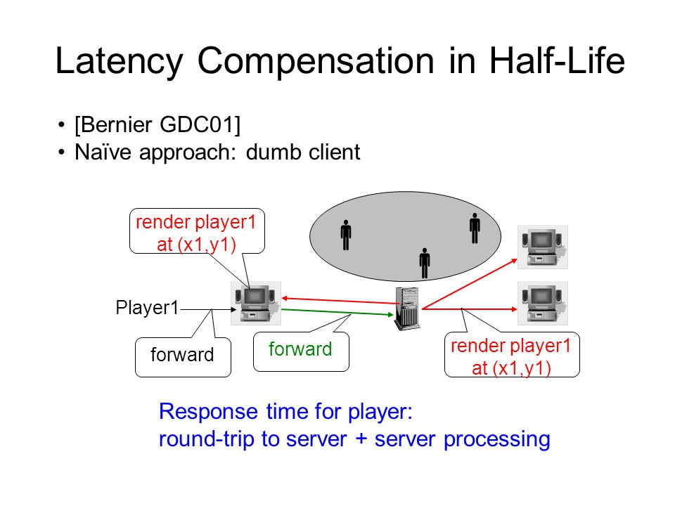 Latency Compensation in Half-Life [Bernier GDC01] Naïve approach: dumb client    Player1 render player1 at (x1,y1) forward render player1 at (x1,y1) Response time for player: round-trip to server + server processing