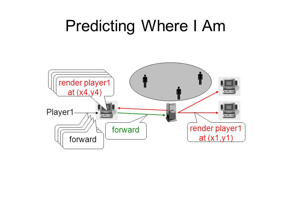 Predicting Where I Am    Player1 render player1 at (x1,y1) forward render player1 at (x1,y1) render player1 at (x1,y1) render player1 at (x1,y1) render player1 at (x4,y4) forward